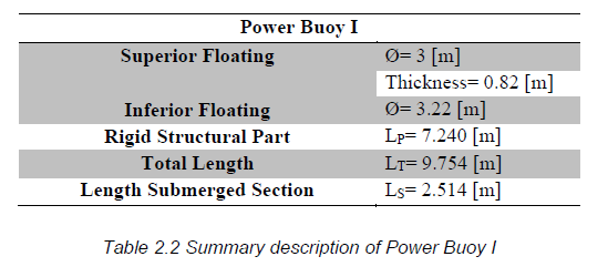 Table 2.2 Summary description of Power Buoy I